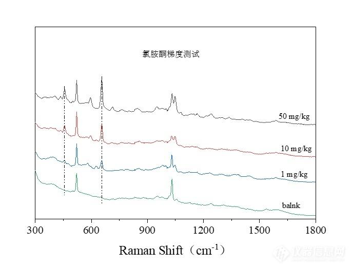 普识纳米HR650D手持式785nm毒物危化品拉曼光谱检测仪(图3)