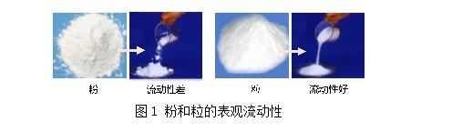 崔福德教授专栏:粉体技术在药物固体制剂中的应用及展望.png
