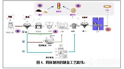 崔福德教授专栏:粉体技术在药物固体制剂中的应用及展望4.png