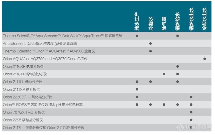 赛默飞世尔科技行业方案 发电厂水质分析解决方案3.JPG