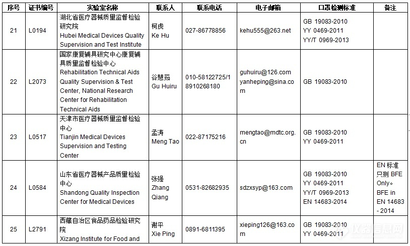 CNAS/EA官方口罩检测实验室名单公布