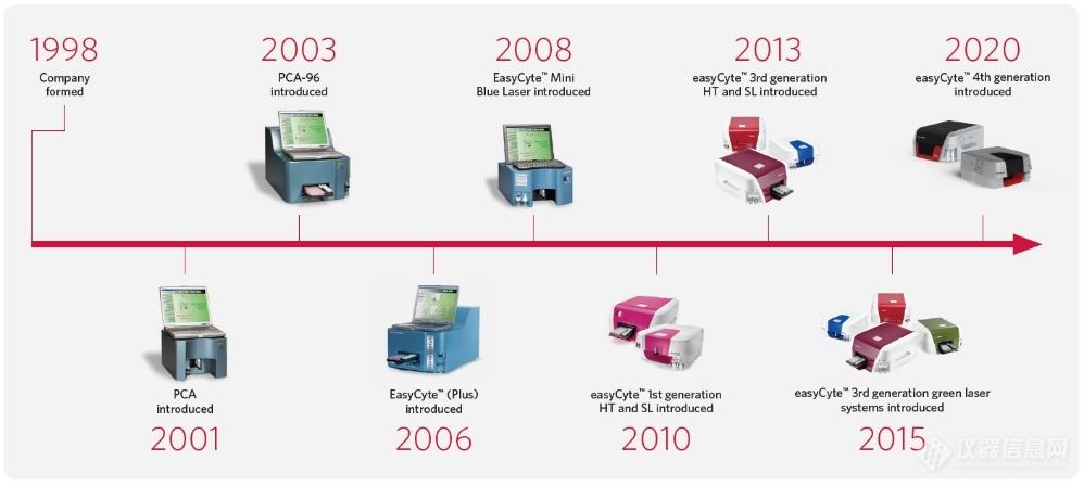 Luminex公司流式细胞仪发展历史.png