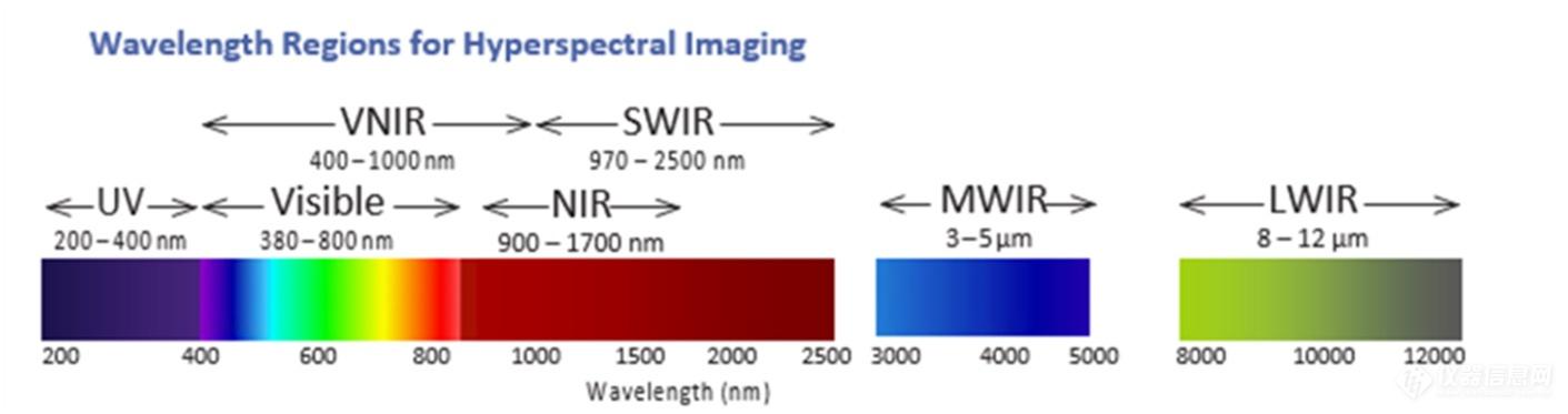 光谱范围定义.jpg