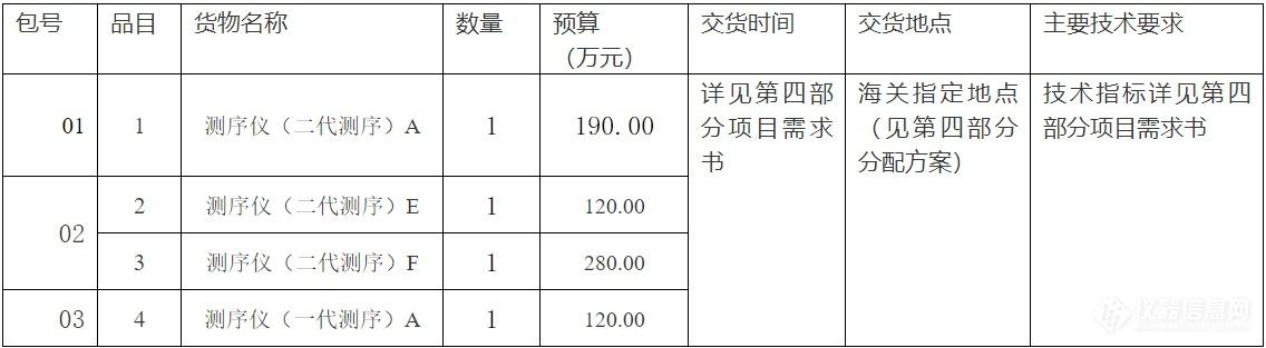 海关仪器采购2.png