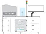 ESI-prepFAST IC全自动在线稀释和形态分析系统