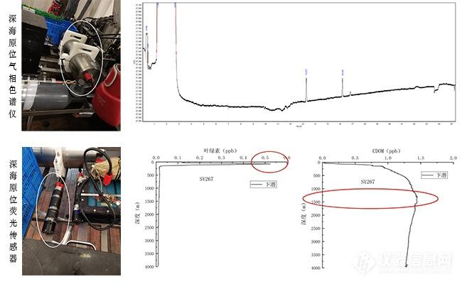 深海原位气相色谱仪、荧光传感器海试成功