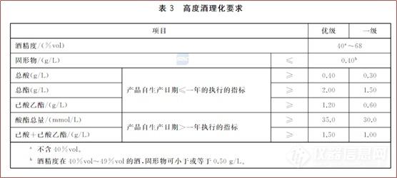 解读|GB/T10781.1-2021《白酒质量要求 第1部分:浓香型白酒》国家标准