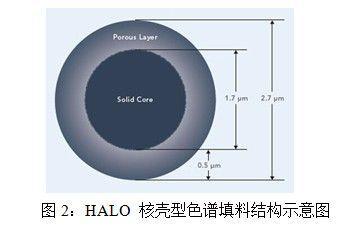 液相色谱柱及填料技术最新进展和发展趋势